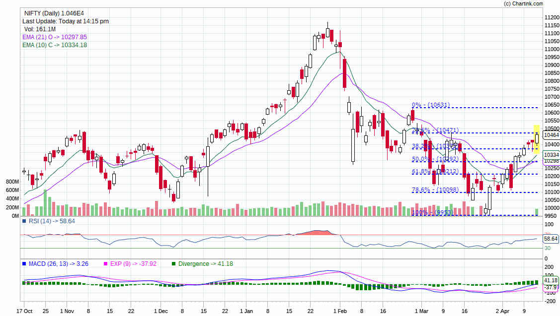Nifty-Technical-Analysis