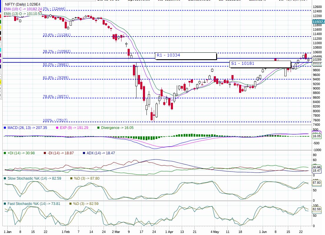 Nifty-Trend-Today