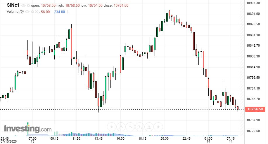 sgx-nifty-live-charts