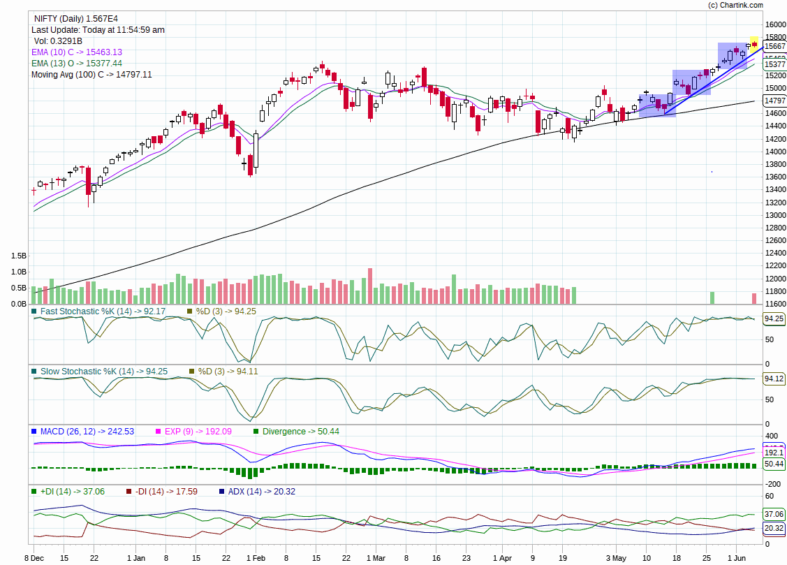 Indian Nifty Trend