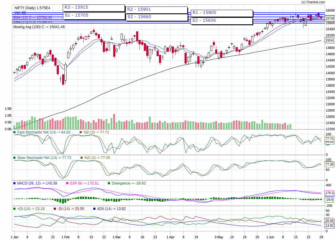 nifty trend today