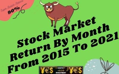 Stock Market Return By Month From 2015 Till Date ForPositive Unbiased Report